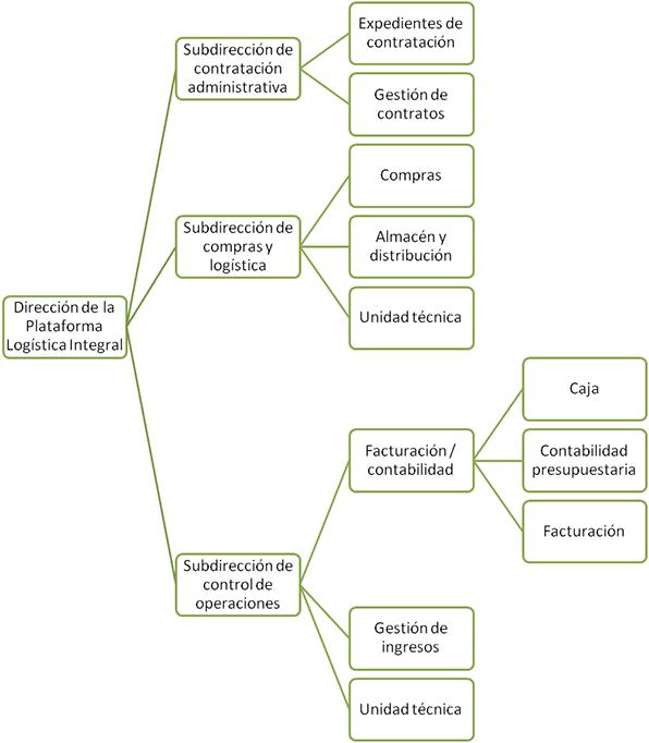 Organigrama de la Plataforma